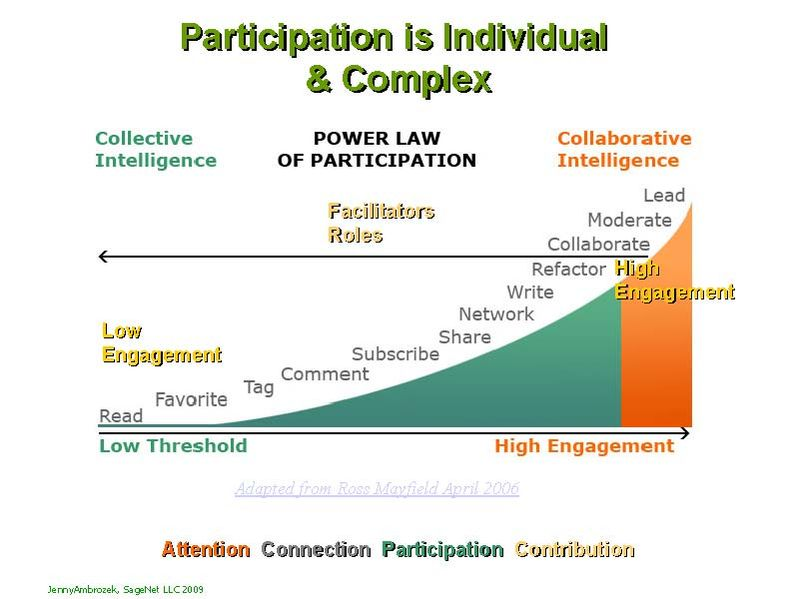 Participation Slide 2009-02-27