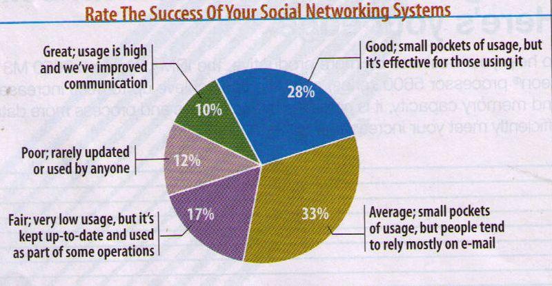 SN Success Graphic